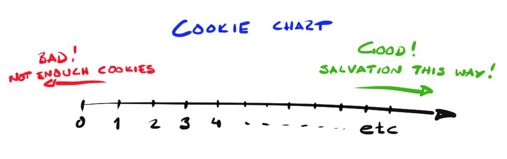 Cookie chart